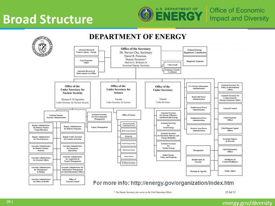 28 | energy.gov/diversity Broad Structure For more info: http://energy.gov/organization/index.htm