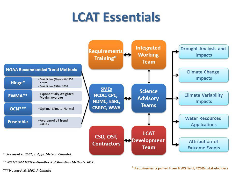 Integrated Working Team Integrated Working Team Science Advisory Teams Science Advisory Teams LCAT Development Team LCAT Development Team Requirements