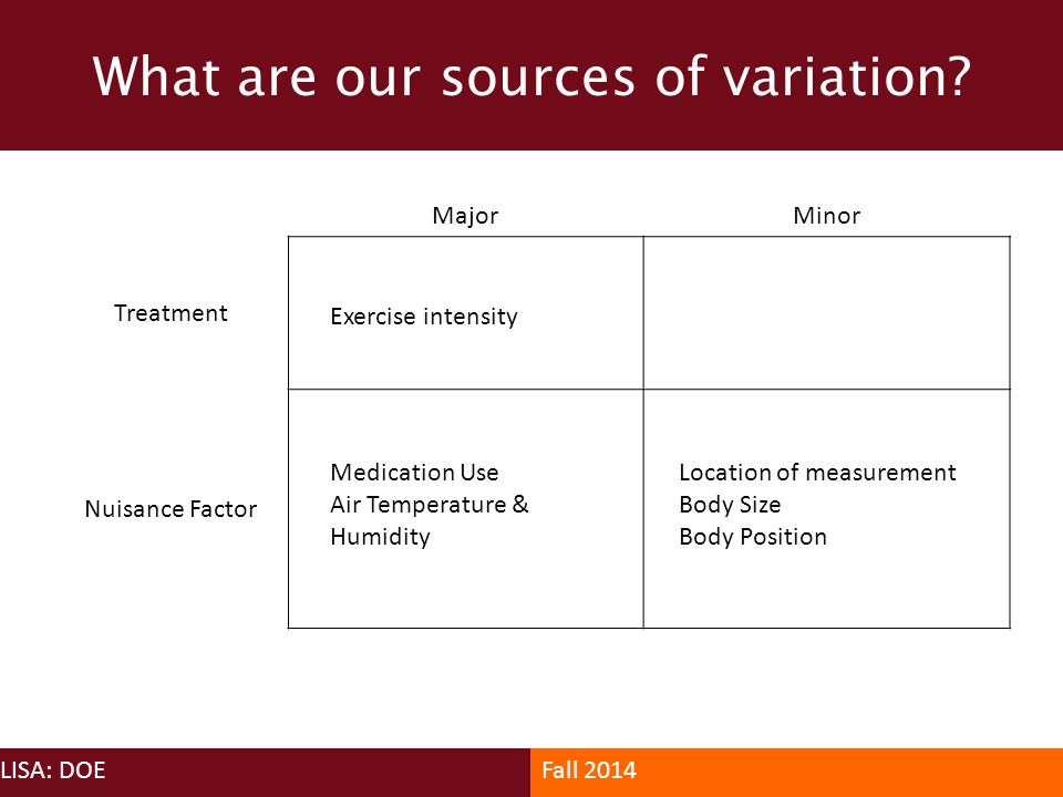 What are our sources of variation? LISA: DOEFall 2014 MajorMinor Treatment Nuisance Factor Exercise intensity Medication Use Air Temperature & Humidit