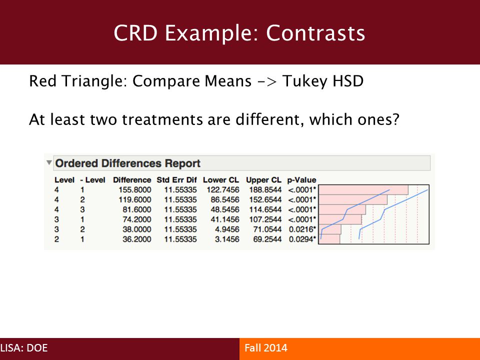 Red Triangle: Compare Means -> Tukey HSD At least two treatments are different, which ones? CRD Example: Contrasts LISA: DOEFall 2014
