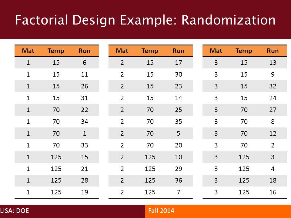 Factorial Design Example: Randomization LISA: DOEFall 2014 MatTempRun 1156 1 11 11526 11531 17022 17034 1701 1 33 112515 112521 112528 112519 MatTempR