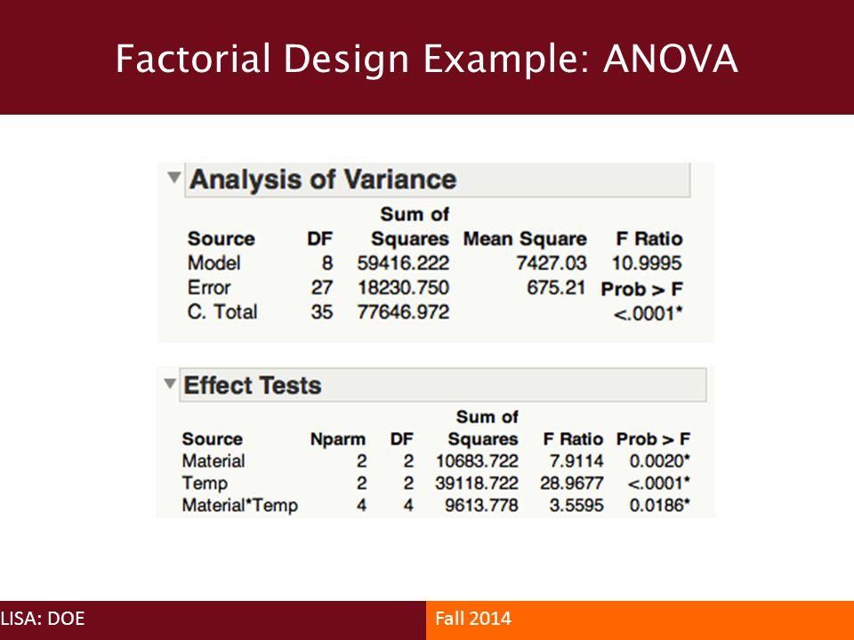 Factorial Design Example: ANOVA LISA: DOEFall 2014