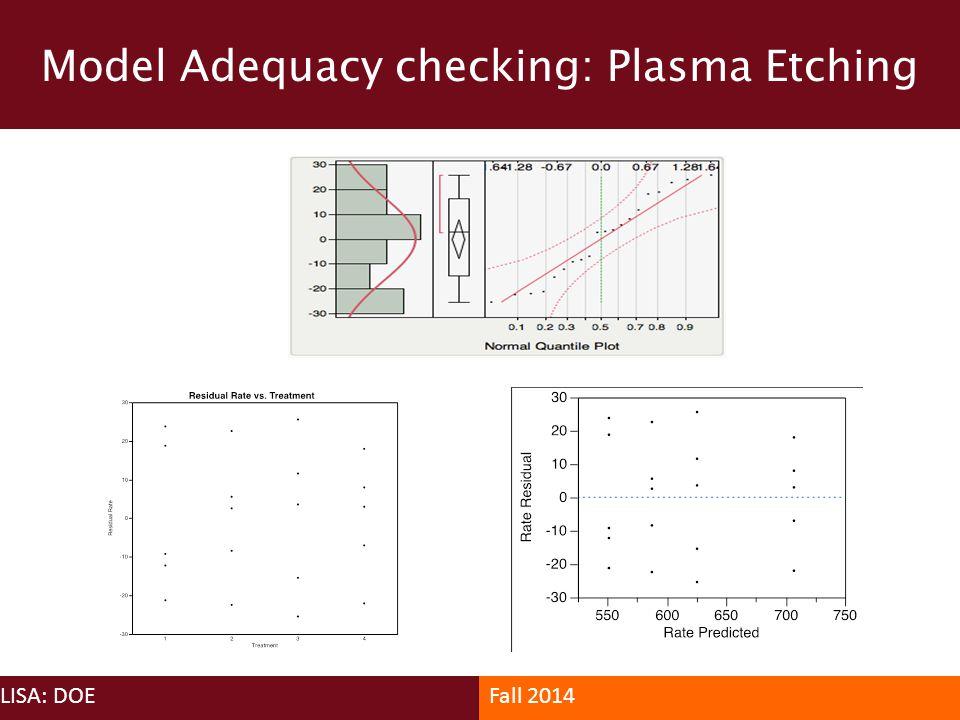 Model Adequacy checking: Plasma Etching LISA: DOEFall 2014