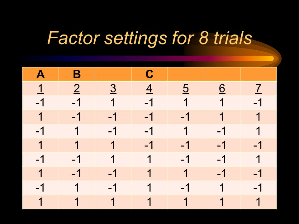 Factor settings for 8 trials ABC 1234567 1 11 1 11 1 1 1 111 11 1 1 11 1 1 1 1111111