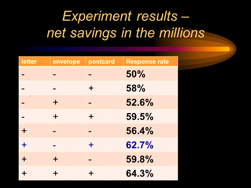Experiment results – net savings in the millions letterenvelopepostcardResponse rate ---50% --+58% -+-52.6% -++59.5% +--56.4% +-+62.7% ++-59.8% +++64.3%