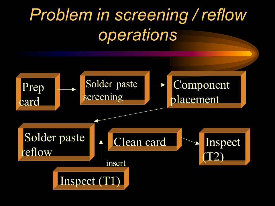 Problem in screening / reflow operations Prep card Solder paste screening Component placement Solder paste reflow Clean card Inspect (T2) Inspect (T1) insert
