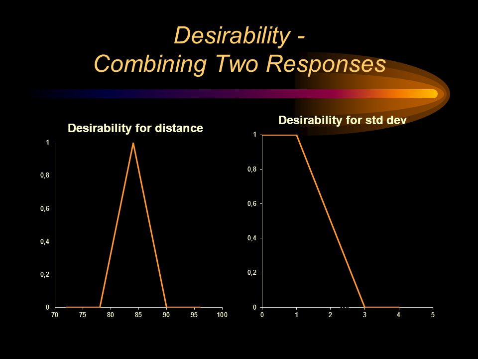 Desirability - Combining Two Responses