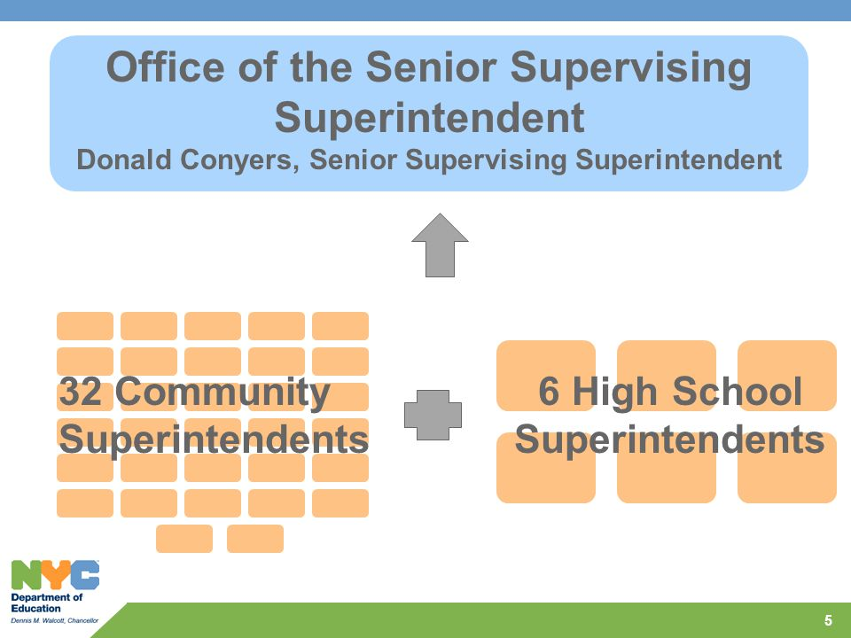 6 High School Superintendents Office of the Senior Supervising Superintendent Donald Conyers, Senior Supervising Superintendent 32 Community Superinte