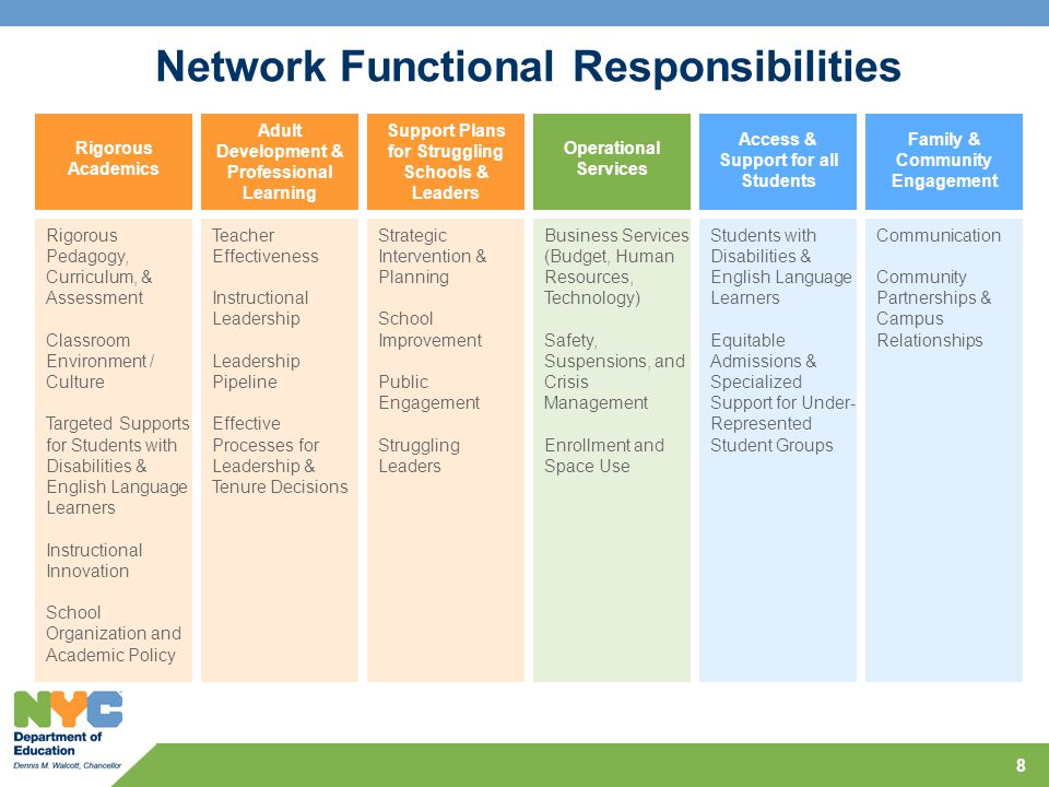 Network Functional Responsibilities Rigorous Academics Adult Development & Professional Learning Support Plans for Struggling Schools & Leaders Operat