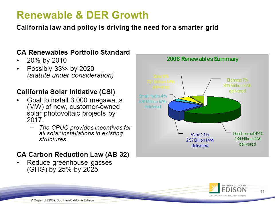 11 © Copyright 2009, Southern California Edison CA Renewables Portfolio Standard 20% by 2010 Possibly 33% by 2020 (statute under consideration) California Solar Initiative (CSI) Goal to install 3,000 megawatts (MW) of new, customer-owned solar photovoltaic projects by 2017.