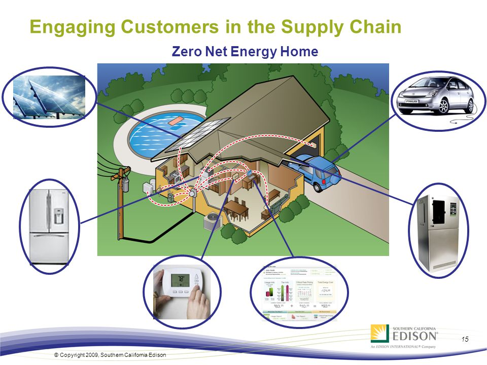 15 © Copyright 2009, Southern California Edison Zero Net Energy Home Engaging Customers in the Supply Chain