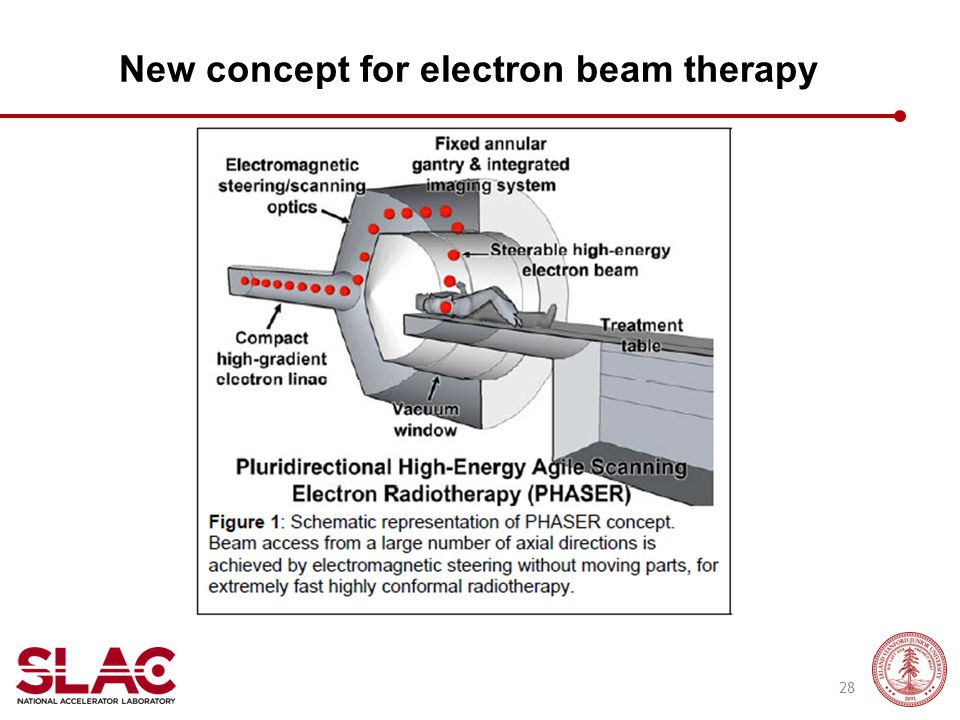 New concept for electron beam therapy 28