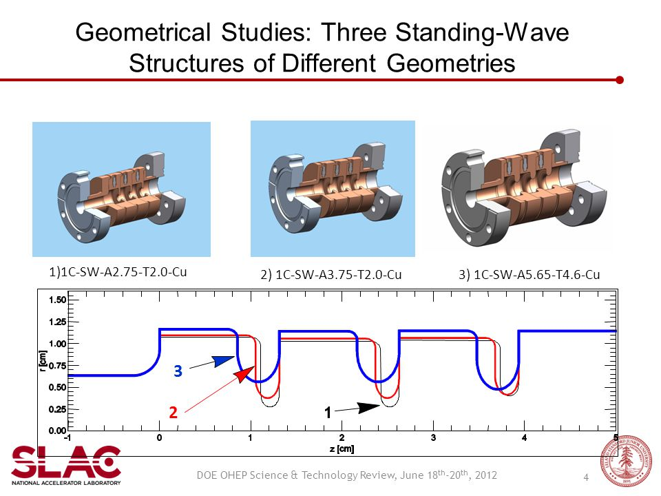 Geometrical Studies: Three Standing-Wave Structures of Different Geometries 1)1C-SW-A2.75-T2.0-Cu 2) 1C-SW-A3.75-T2.0-Cu3) 1C-SW-A5.65-T4.6-Cu 2 3 DOE