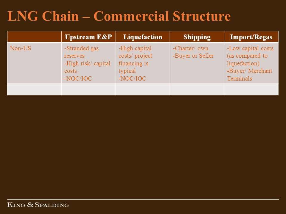 LNG Chain – Commercial Structure Upstream E&PLiquefactionShippingImport/Regas Non-US-Stranded gas reserves -High risk/ capital costs -NOC/IOC -High capital costs/ project financing is typical -NOC/IOC -Charter/ own -Buyer or Seller -Low capital costs (as compared to liquefaction) -Buyer/ Merchant Terminals