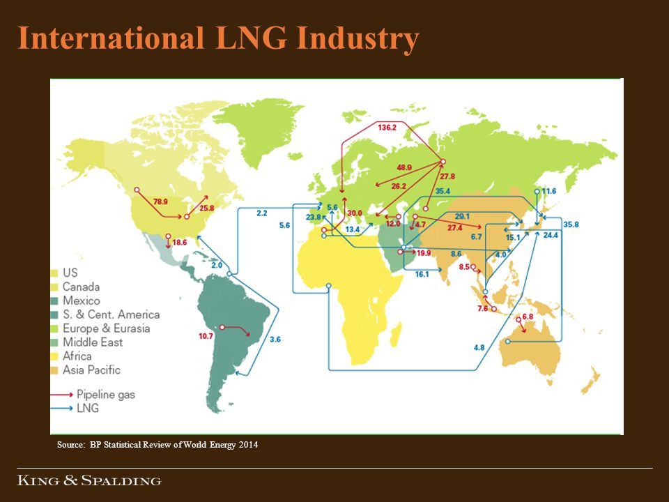 International LNG Industry Source: BP Statistical Review of World Energy 2014