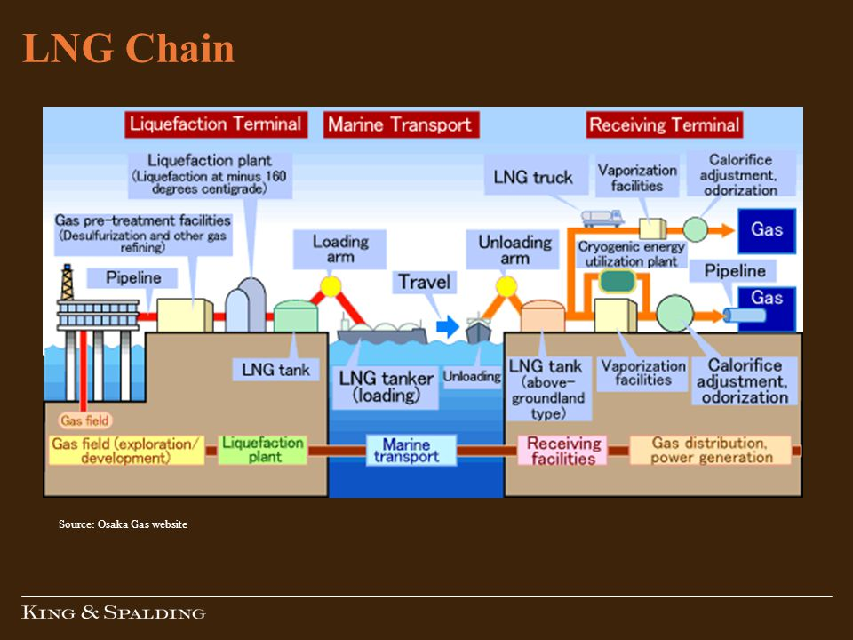 LNG Chain Source: Osaka Gas website