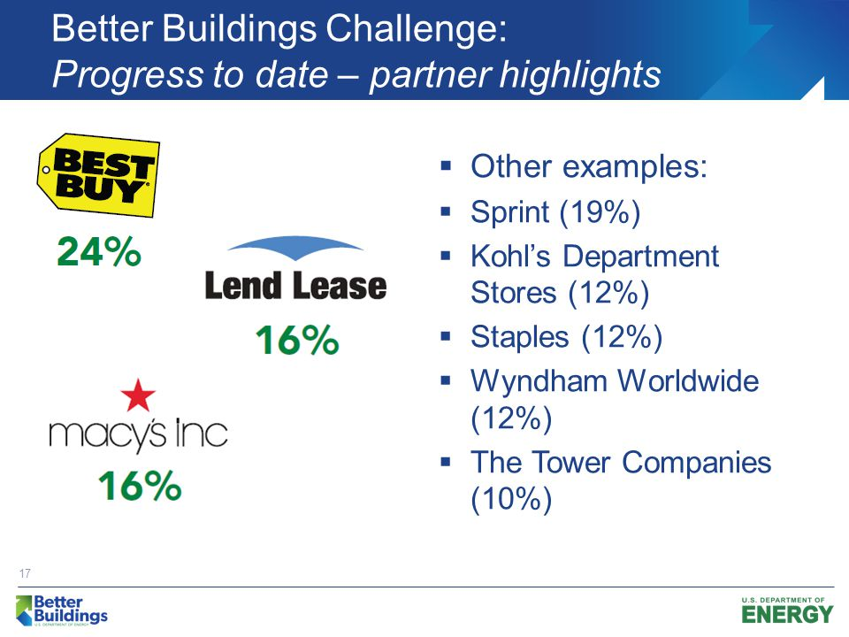 Better Buildings Challenge: Progress to date – partner highlights  Other examples:  Sprint (19%)  Kohl's Department Stores (12%)  Staples (12%)  Wyndham Worldwide (12%)  The Tower Companies (10%) 17