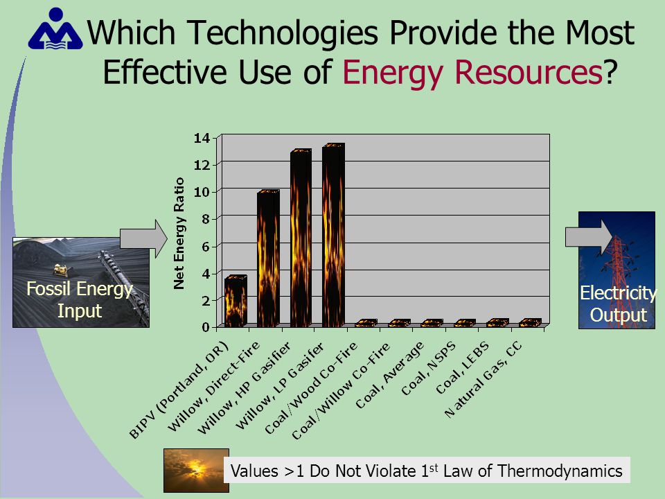 Which Technologies Provide the Most Effective Use of Energy Resources.