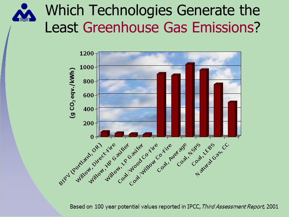 Which Technologies Generate the Least Greenhouse Gas Emissions.
