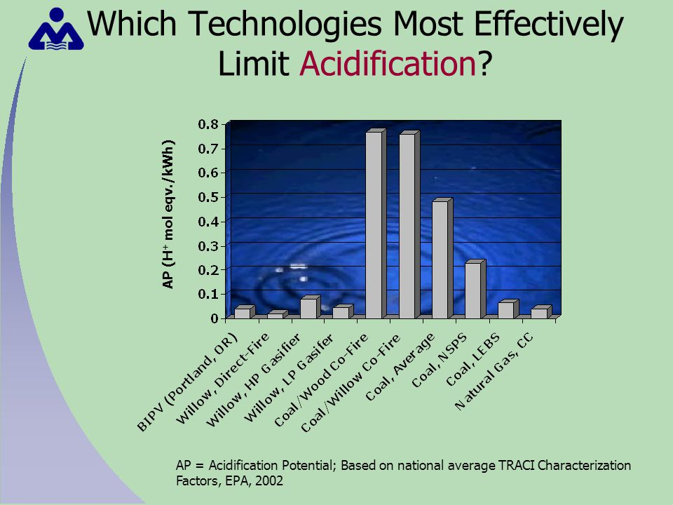 Which Technologies Most Effectively Limit Acidification.