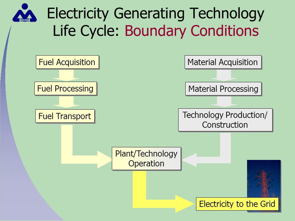 Electricity Generating Technology Life Cycle: Boundary Conditions Fuel Acquisition Fuel Processing Fuel Transport Material Acquisition Material Processing Technology Production/ Construction Electricity to the Grid Plant/Technology Operation Plant/Technology Operation