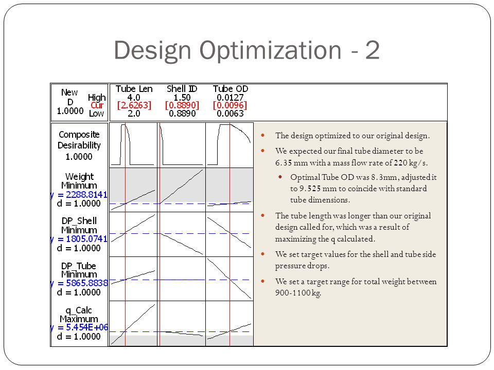 Design Optimization - 2 The design optimized to our original design. We expected our final tube diameter to be 6.35 mm with a mass flow rate of 220 kg