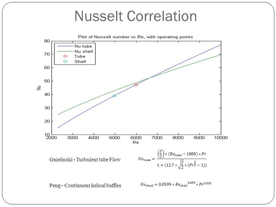 Nusselt Correlation