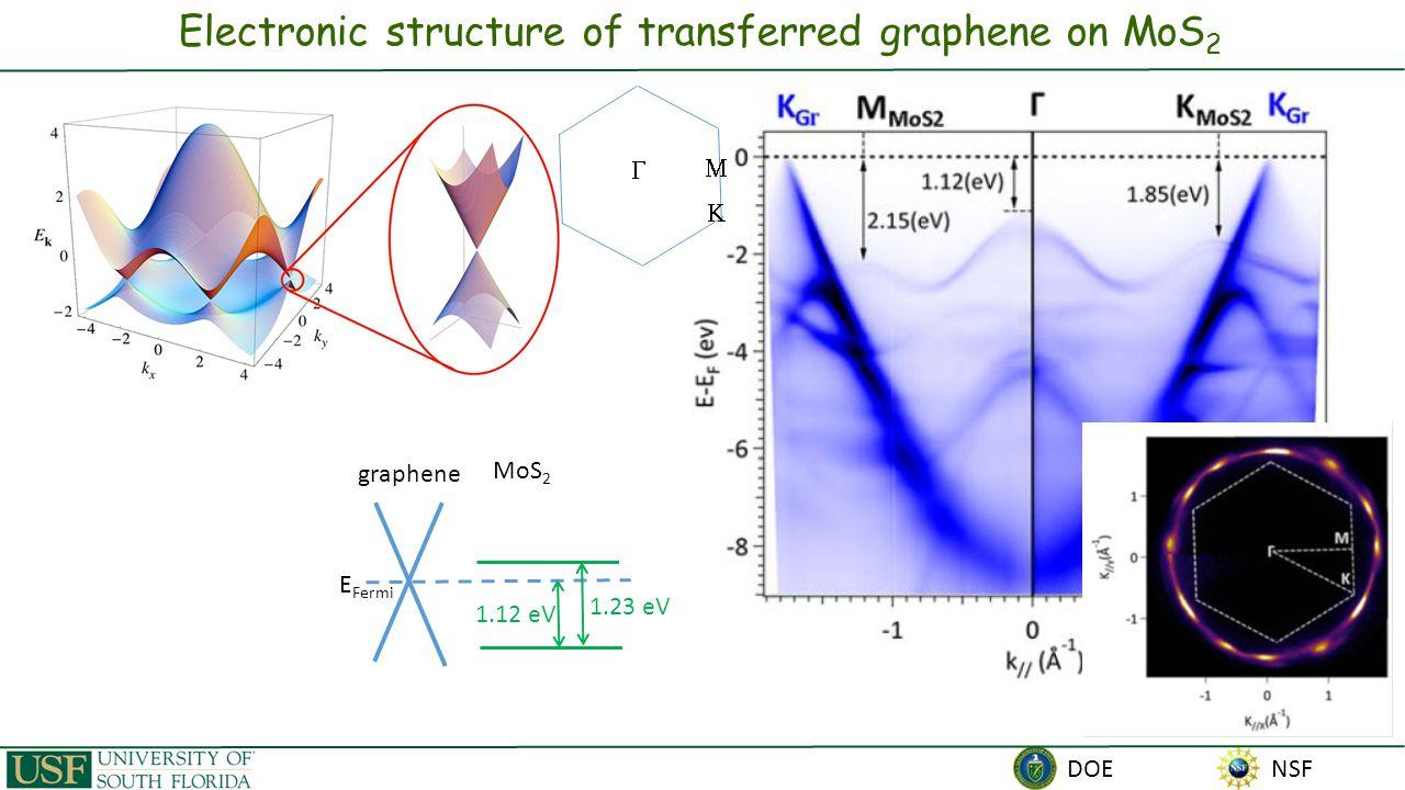 NSF DOE Electronic structure of transferred graphene on MoS 2 1.12 eV 1.23 eV E Fermi graphene MoS 2   