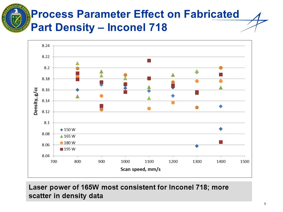 9 Process Parameter Effect on Fabricated Part Density – Inconel 718 Laser power of 165W most consistent for Inconel 718; more scatter in density data