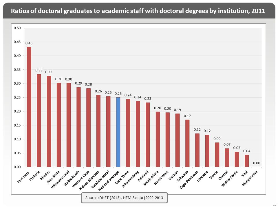 Ratios of doctoral graduates to academic staff with doctoral degrees by institution, 2011 12 Source: DHET (2013), HEMIS data (2000-2013
