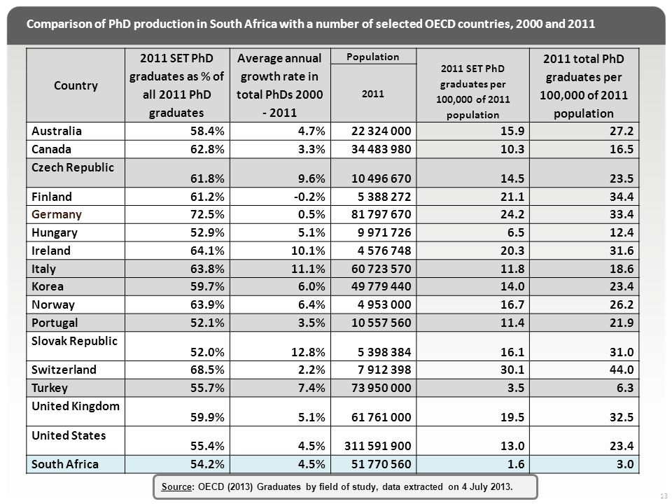 Comparison of PhD production in South Africa with a number of selected OECD countries, 2000 and 2011 13 Country 2011 SET PhD graduates as % of all 2011 PhD graduates Average annual growth rate in total PhDs 2000 - 2011 Population 2011 SET PhD graduates per 100,000 of 2011 population 2011 total PhD graduates per 100,000 of 2011 population 2011 Australia 58.4%4.7%22 324 00015.927.2 Canada 62.8%3.3%34 483 98010.316.5 Czech Republic 61.8%9.6%10 496 67014.523.5 Finland 61.2%-0.2%5 388 27221.134.4 Germany 72.5%0.5%81 797 67024.233.4 Hungary 52.9%5.1%9 971 7266.512.4 Ireland 64.1%10.1%4 576 74820.331.6 Italy 63.8%11.1%60 723 57011.818.6 Korea 59.7%6.0%49 779 44014.023.4 Norway 63.9%6.4%4 953 00016.726.2 Portugal 52.1%3.5%10 557 56011.421.9 Slovak Republic 52.0%12.8%5 398 38416.131.0 Switzerland 68.5%2.2%7 912 39830.144.0 Turkey 55.7%7.4%73 950 0003.56.3 United Kingdom 59.9%5.1%61 761 00019.532.5 United States 55.4%4.5%311 591 90013.023.4 South Africa 54.2%4.5%51 770 5601.63.0 Source: OECD (2013) Graduates by field of study, data extracted on 4 July 2013.