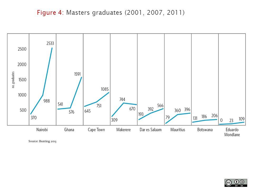 Figure 4: Masters graduates (2001, 2007, 2011)