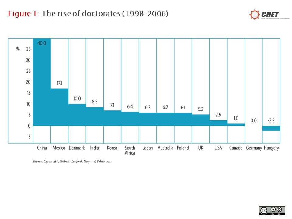Growth in PhD graduates in South Africa: 1920 - 2011 3 Source: Garbers (1960), DNO (1982), DoE (1999), DHET (2013)