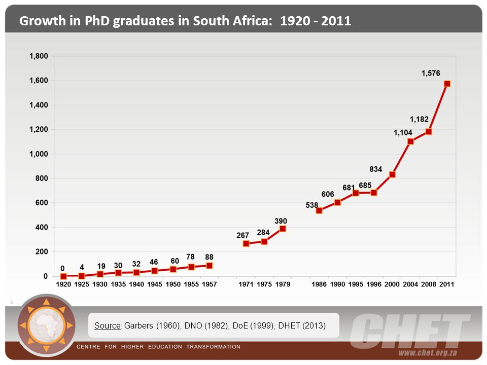 14 Doctoral enrolments by race, 1996 to 2011 Source: DoE (1999) & DHET (2013)