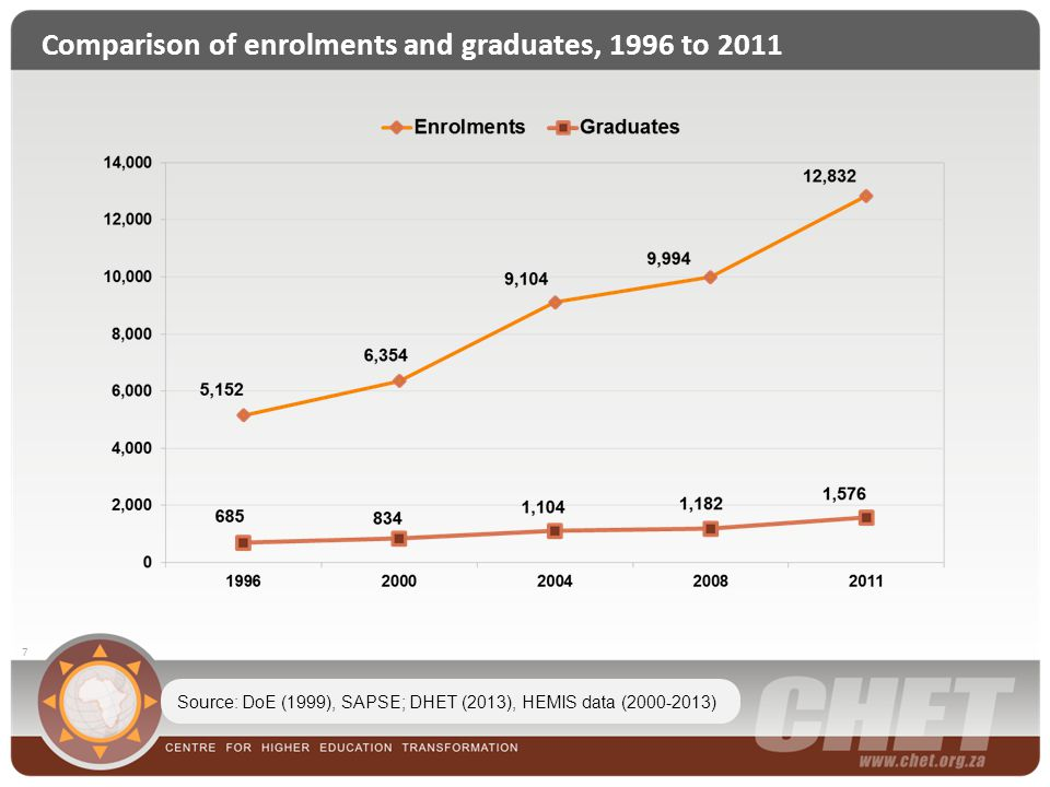 Comparison of enrolments and graduates, 1996 to 2011 7 Source: DoE (1999), SAPSE; DHET (2013), HEMIS data (2000-2013)