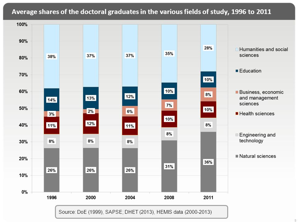 Progress of 2004 intakes of new doctoral students after 7 years, according to bands of performance 9