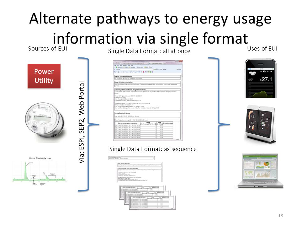 Alternate pathways to energy usage information via single format 18 Single Data Format: all at once Single Data Format: as sequence Sources of EUIUses