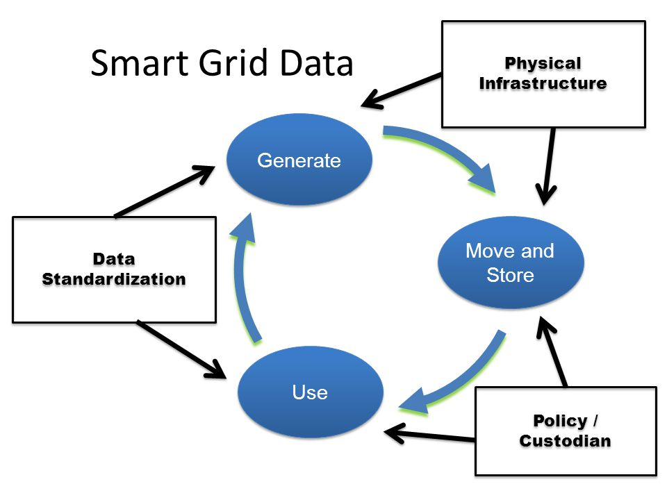 Smart Grid Data Generate Move and Store Use Physical Infrastructure Policy / Custodian Data Standardization