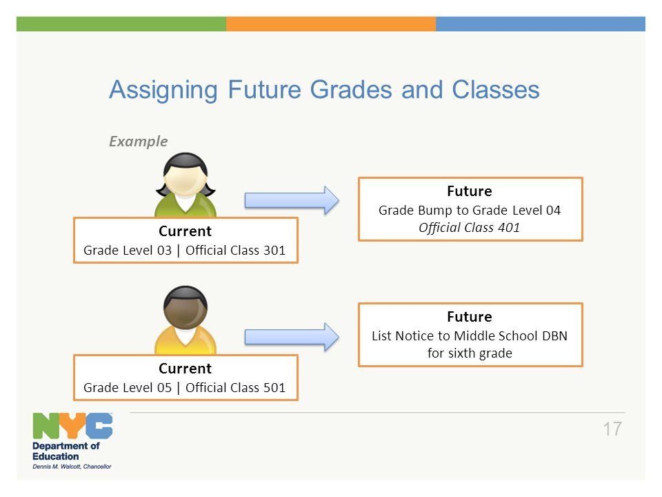 Assigning Future Grades and Classes Example 17 Future Grade Bump to Grade Level 04 Official Class 401 Future List Notice to Middle School DBN for sixt