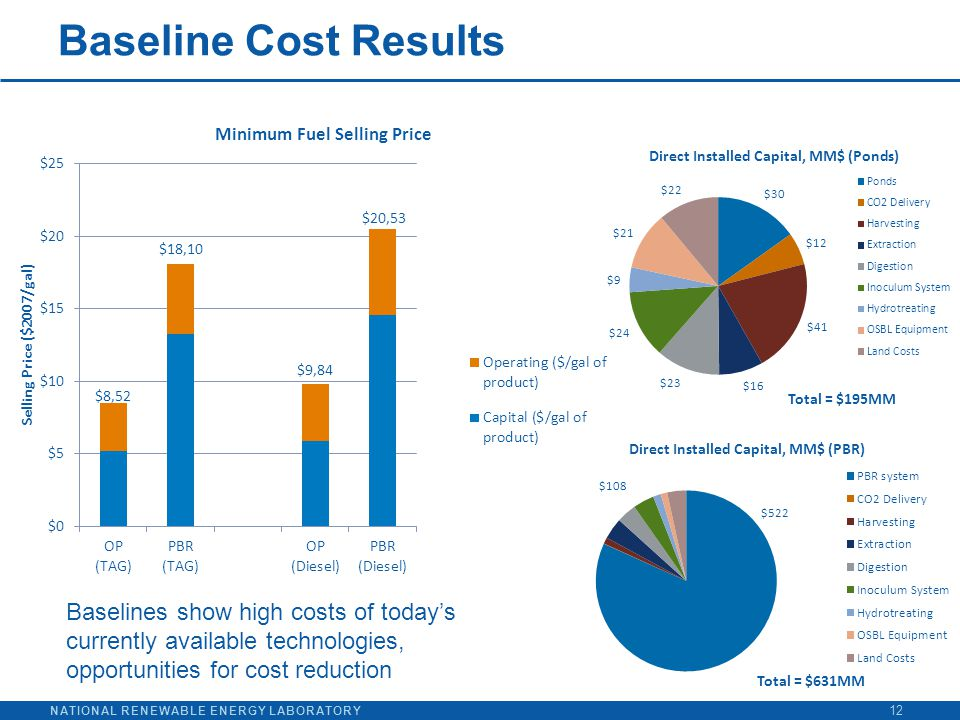 NATIONAL RENEWABLE ENERGY LABORATORY Baseline Cost Results 12 $108 Total = $195MM Total = $631MM Baselines show high costs of today's currently availa