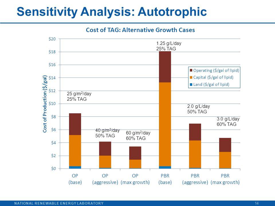 NATIONAL RENEWABLE ENERGY LABORATORY Sensitivity Analysis: Autotrophic 14