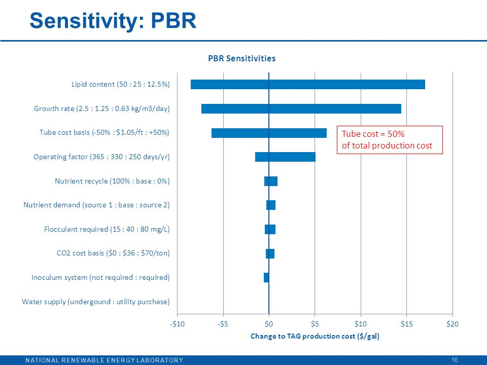 NATIONAL RENEWABLE ENERGY LABORATORY Sensitivity: PBR 16 Tube cost = 50% of total production cost