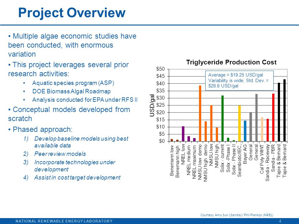 NATIONAL RENEWABLE ENERGY LABORATORY Project Overview 4 Multiple algae economic studies have been conducted, with enormous variation This project leve
