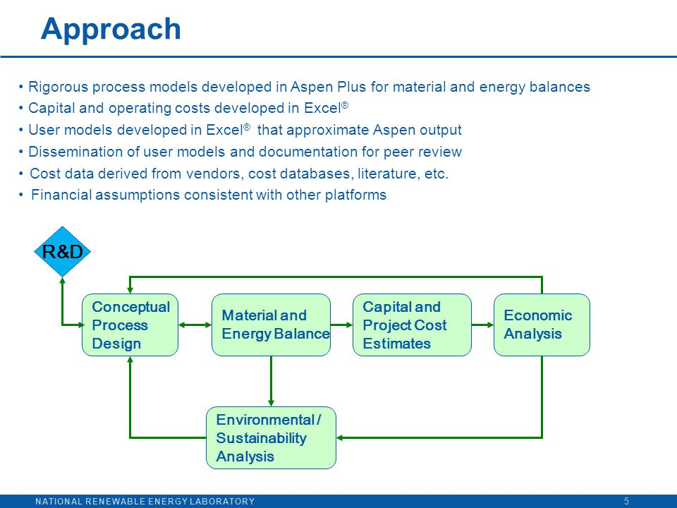 NATIONAL RENEWABLE ENERGY LABORATORY Approach 5 Rigorous process models developed in Aspen Plus for material and energy balances Capital and operating