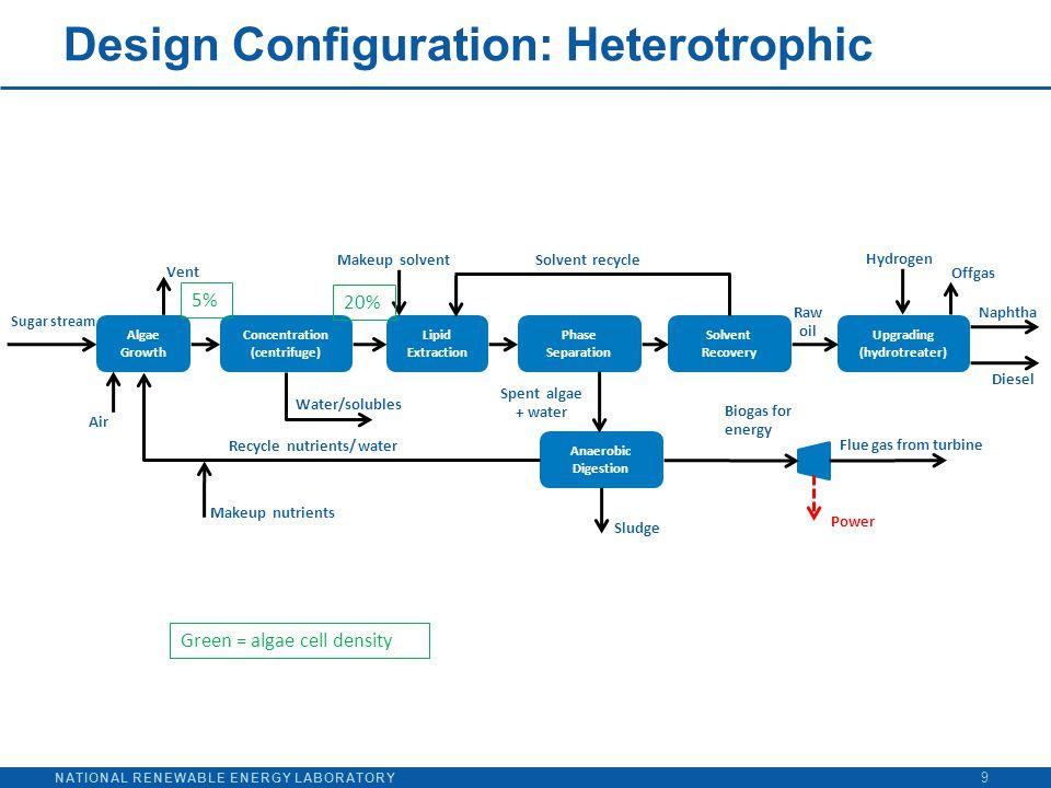 NATIONAL RENEWABLE ENERGY LABORATORY Design Configuration: Heterotrophic 9 Lipid Extraction Phase Separation Solvent Recovery Upgrading (hydrotreater)