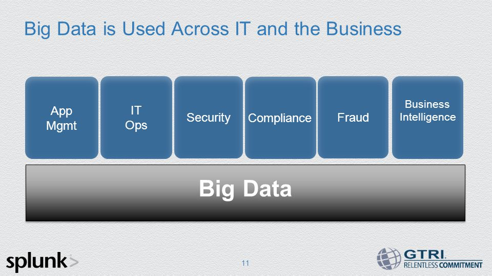 Big Data is Used Across IT and the Business 11 IT Ops Security Compliance App Mgmt Fraud Business Intelligence Big Data