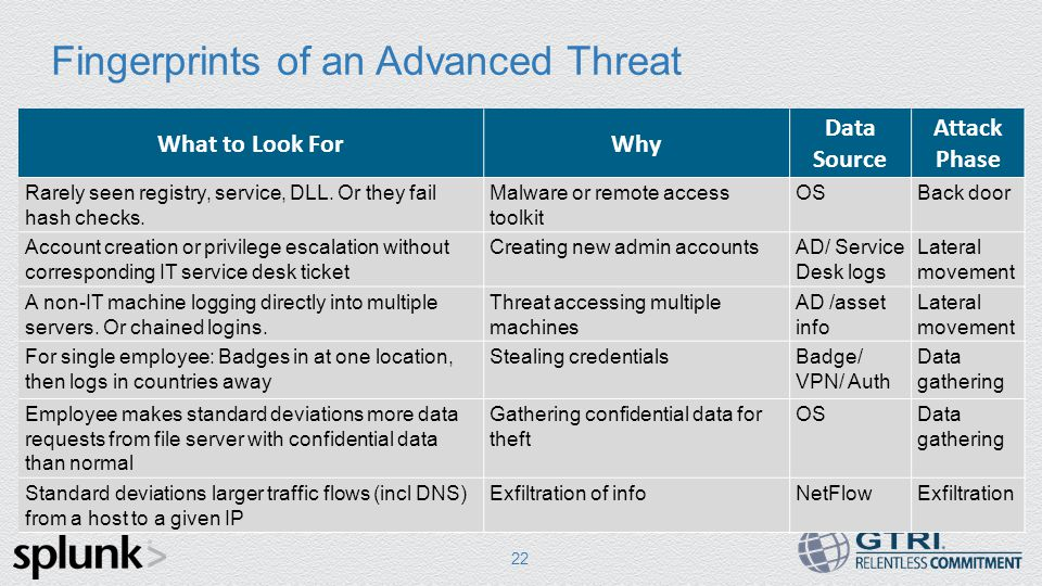 Fingerprints of an Advanced Threat 22 What to Look ForWhy Data Source Attack Phase Rarely seen registry, service, DLL.