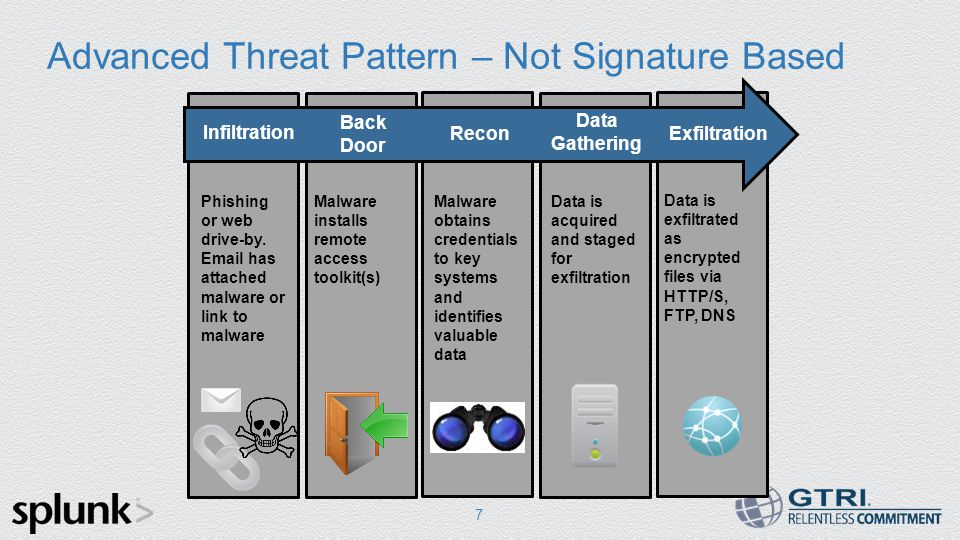 Advanced Threat Pattern – Not Signature Based 7 Infiltration Back Door Exfiltration Data Gathering Recon Phishing or web drive-by.