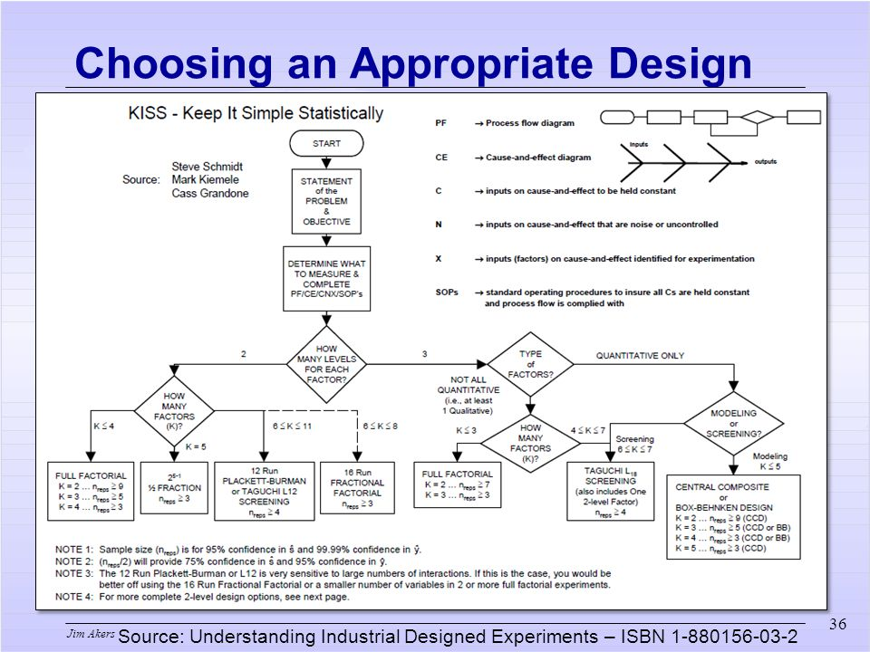 Jim Akers 36 Choosing an Appropriate Design Source: Understanding Industrial Designed Experiments – ISBN 1-880156-03-2