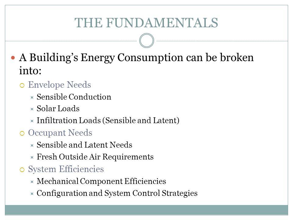 THE FUNDAMENTALS A Building's Energy Consumption can be broken into:  Envelope Needs  Sensible Conduction  Solar Loads  Infiltration Loads (Sensib